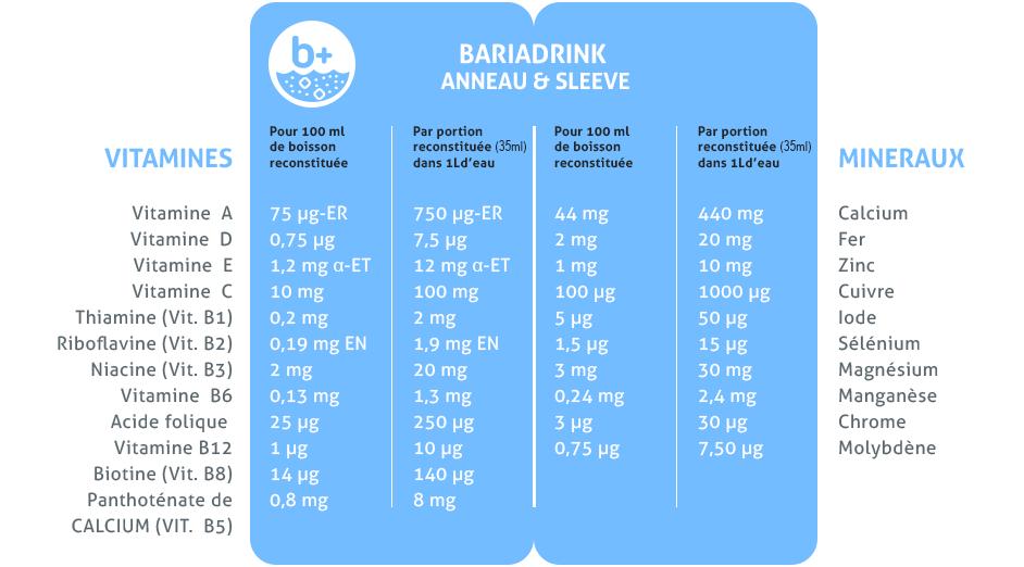 Vitamines et Minéraux Après Sleeve Gastrectomie - BARIADRINK
